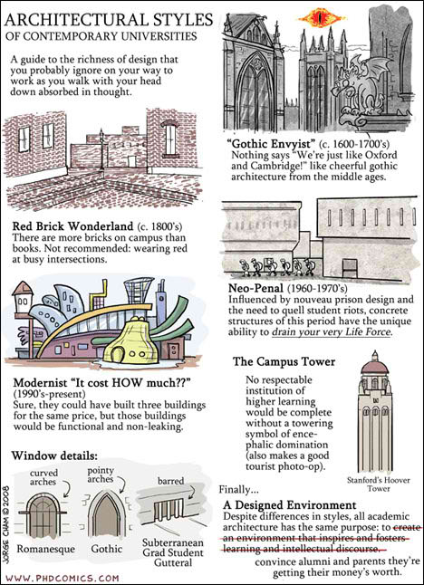 Architectural Styles of Contemporary Universities
